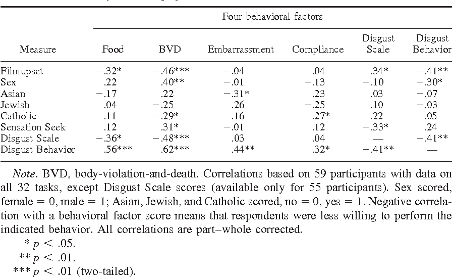 Individual Differences in Disgust Sensitivity : Comparisons and ...
