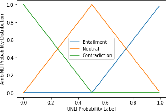Figure 2 for Embracing Ambiguity: Shifting the Training Target of NLI Models