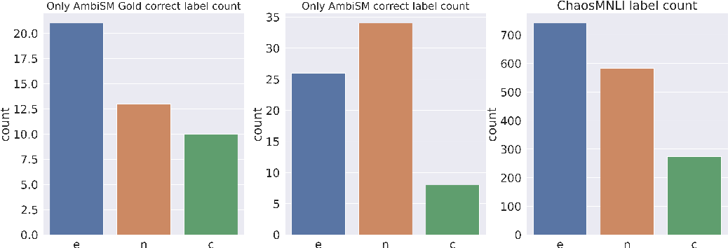 Figure 4 for Embracing Ambiguity: Shifting the Training Target of NLI Models