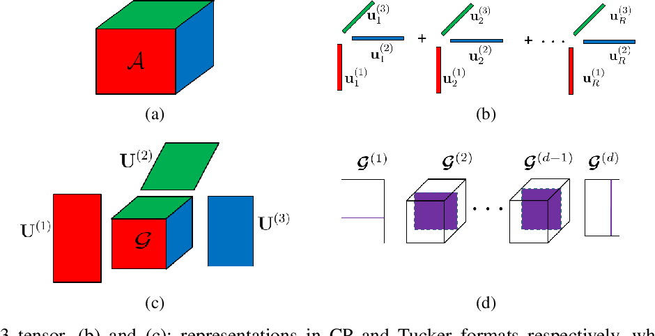 Figure 1 for End-to-End Variational Bayesian Training of Tensorized Neural Networks with Automatic Rank Determination