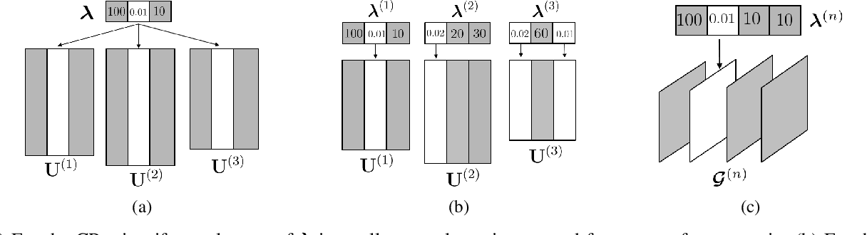 Figure 2 for End-to-End Variational Bayesian Training of Tensorized Neural Networks with Automatic Rank Determination