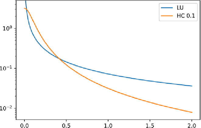 Figure 3 for End-to-End Variational Bayesian Training of Tensorized Neural Networks with Automatic Rank Determination