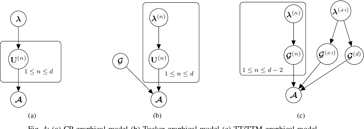 Figure 4 for End-to-End Variational Bayesian Training of Tensorized Neural Networks with Automatic Rank Determination