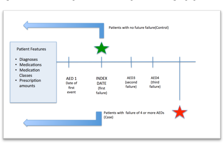 Figure 1 for Identifying Similarities in Epileptic Patients for Drug Resistance Prediction