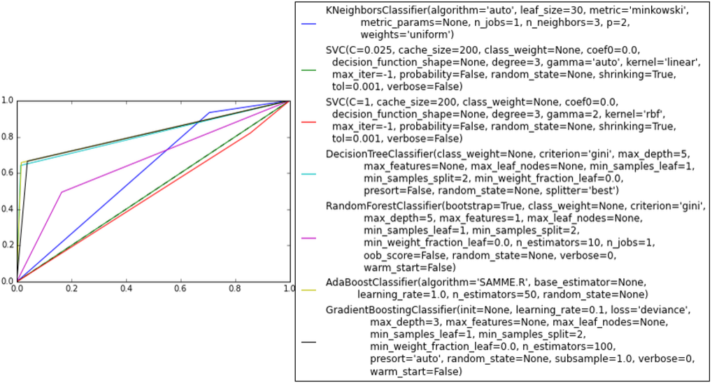 Figure 3 for Identifying Similarities in Epileptic Patients for Drug Resistance Prediction