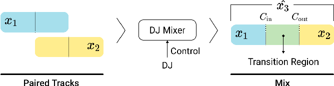 Figure 1 for Automatic DJ Transitions with Differentiable Audio Effects and Generative Adversarial Networks
