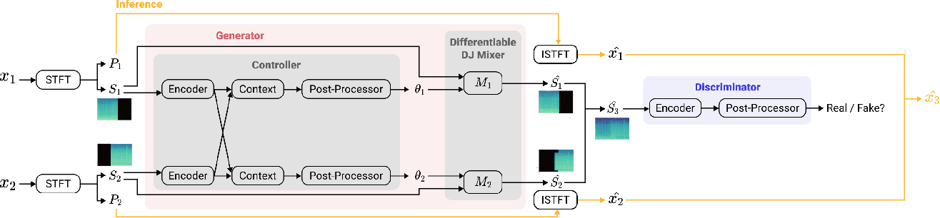 Figure 3 for Automatic DJ Transitions with Differentiable Audio Effects and Generative Adversarial Networks