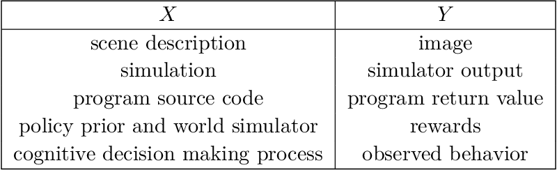 Figure 1 for An Introduction to Probabilistic Programming