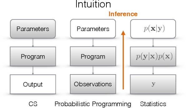 Figure 2 for An Introduction to Probabilistic Programming