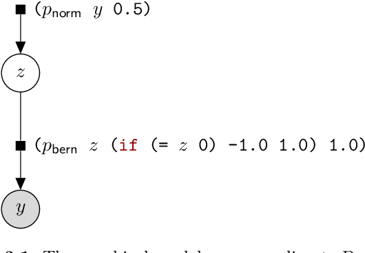 Figure 4 for An Introduction to Probabilistic Programming