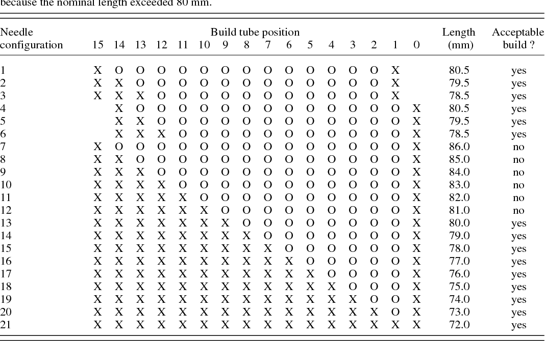 Table 1 from A technical evaluation of the Nucletron FIRST