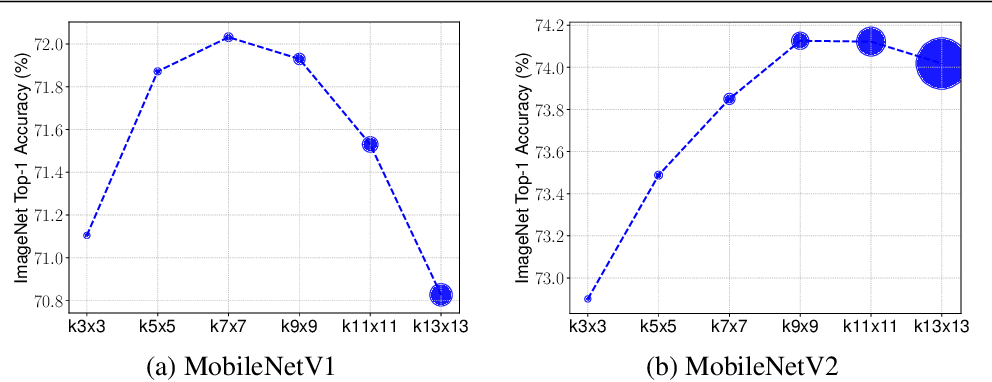 Figure 1 for MixConv: Mixed Depthwise Convolutional Kernels