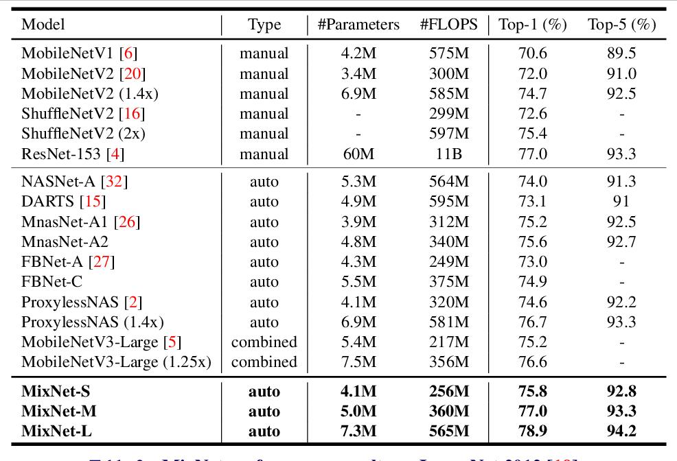 Figure 4 for MixConv: Mixed Depthwise Convolutional Kernels