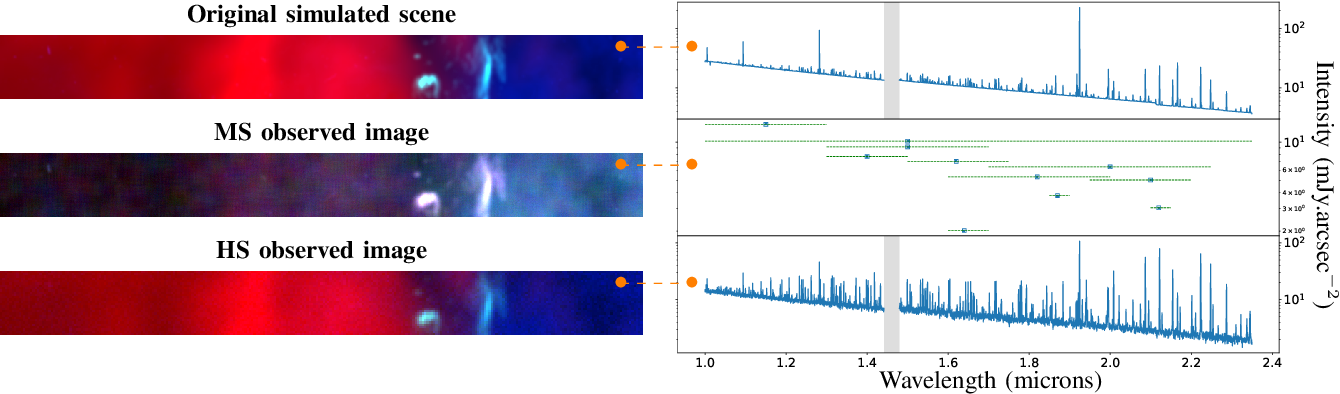 Figure 3 for Hyperspectral and multispectral image fusion under spectrally varying spatial blurs -- Application to high dimensional infrared astronomical imaging