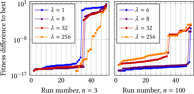 Figure 2 for Optimal Static Mutation Strength Distributions for the $(1+λ)$ Evolutionary Algorithm on OneMax