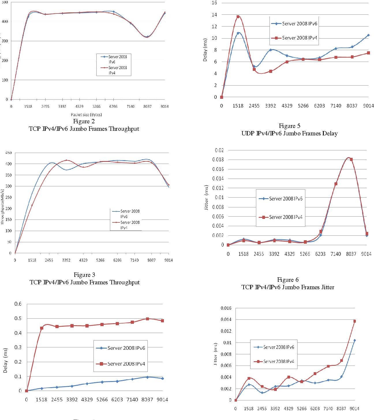 Impact on network performance of jumbo-frames on IPv4/IPv6 network ...