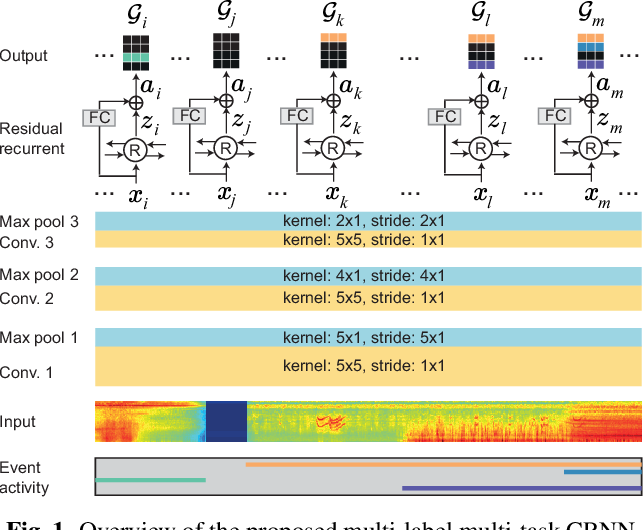 Figure 1 for Unifying Isolated and Overlapping Audio Event Detection with Multi-Label Multi-Task Convolutional Recurrent Neural Networks