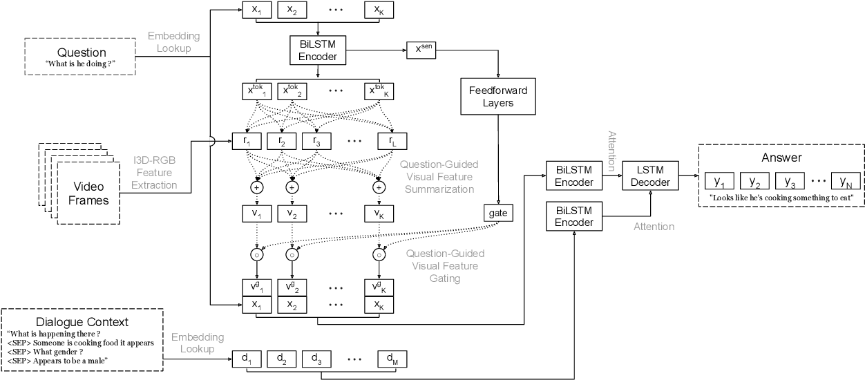 Figure 3 for Learning Question-Guided Video Representation for Multi-Turn Video Question Answering