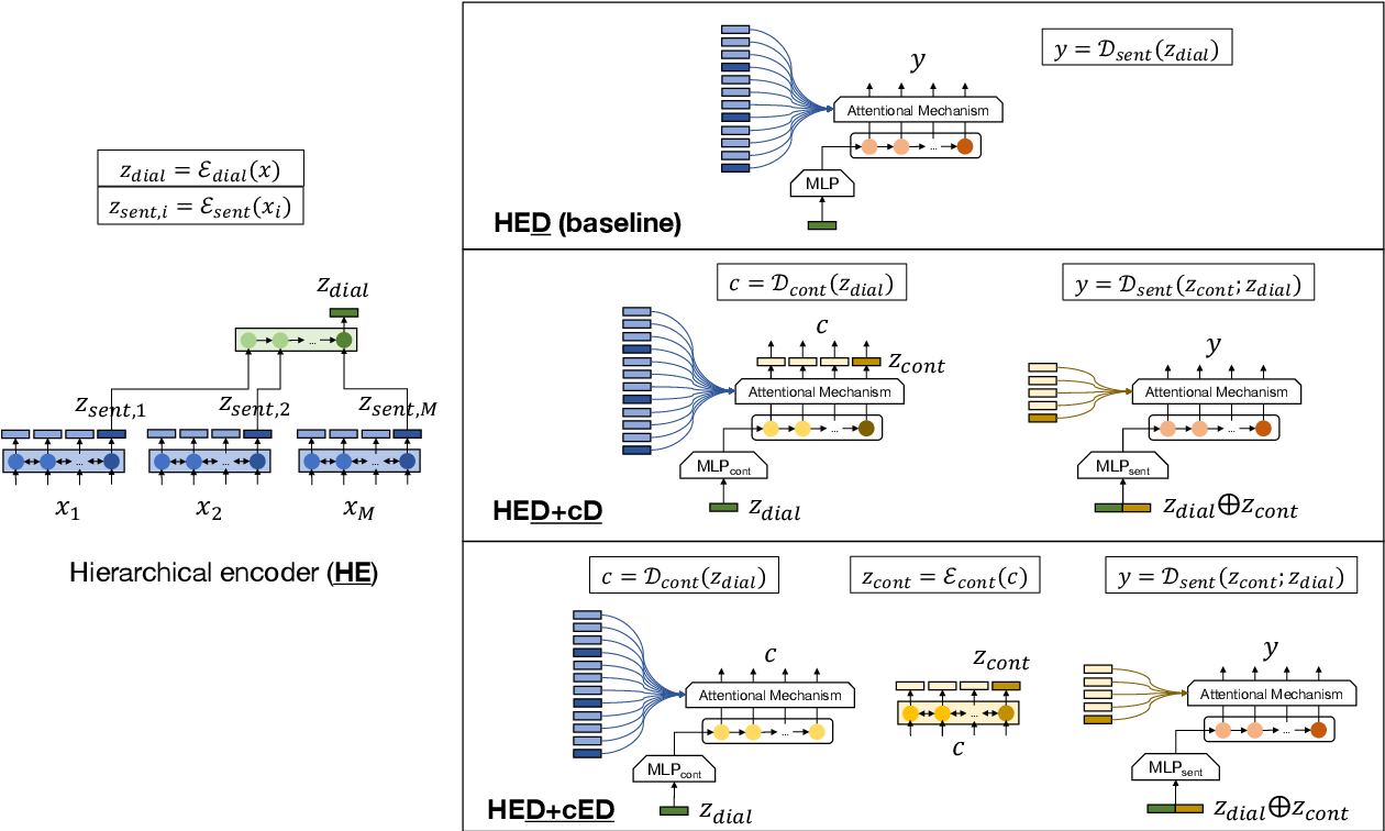 Figure 1 for Content Word-based Sentence Decoding and Evaluating for Open-domain Neural Response Generation