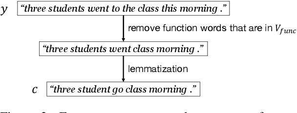 Figure 3 for Content Word-based Sentence Decoding and Evaluating for Open-domain Neural Response Generation