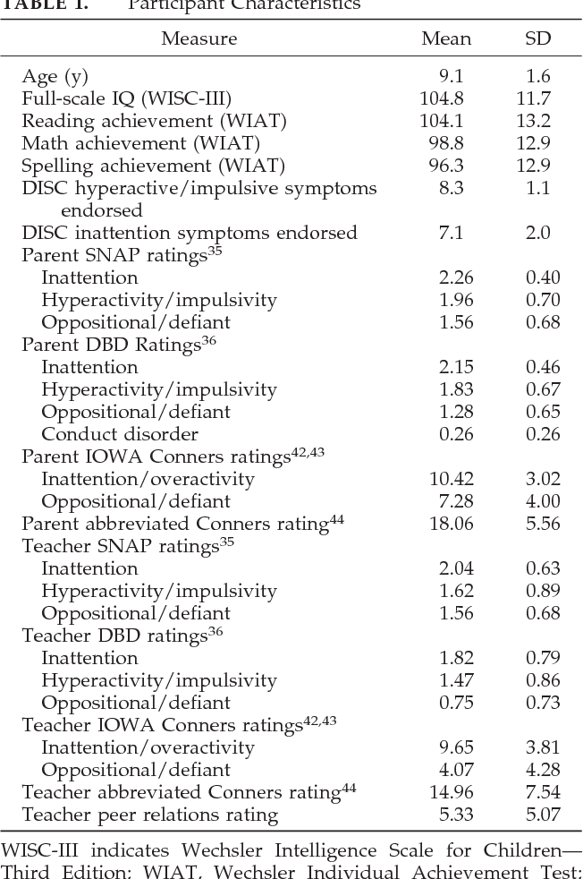 Table 4 from Once-a-day Concerta methylphenidate versus