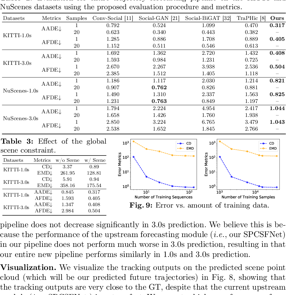 Figure 3 for Unsupervised Sequence Forecasting of 100,000 Points for Unsupervised Trajectory Forecasting