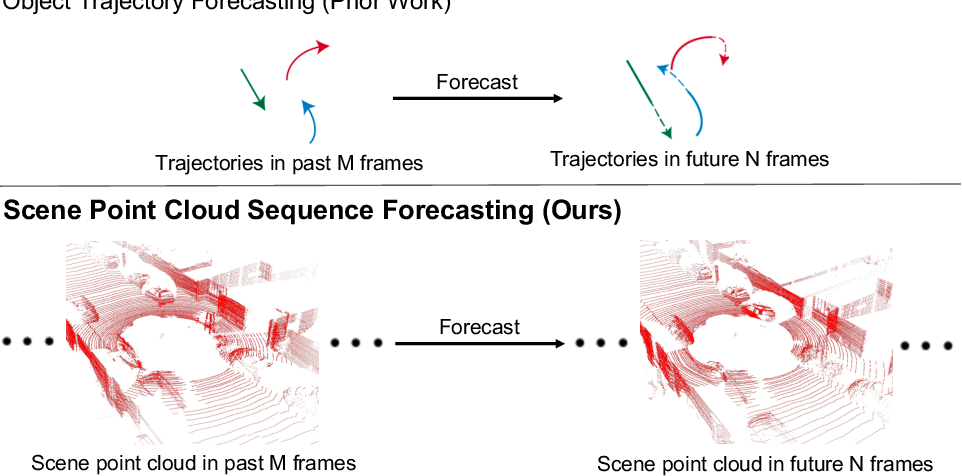Figure 1 for Unsupervised Sequence Forecasting of 100,000 Points for Unsupervised Trajectory Forecasting