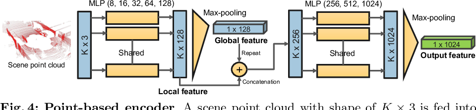 Figure 4 for Unsupervised Sequence Forecasting of 100,000 Points for Unsupervised Trajectory Forecasting