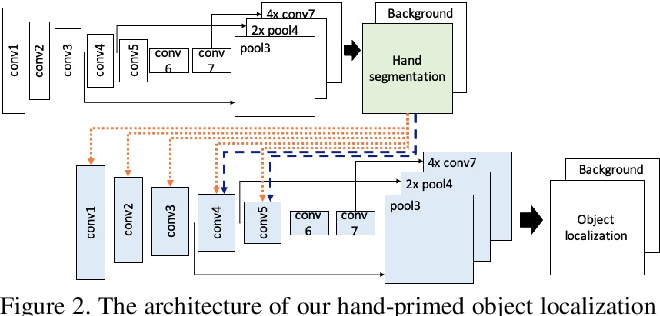 Figure 3 for Hand-Priming in Object Localization for Assistive Egocentric Vision