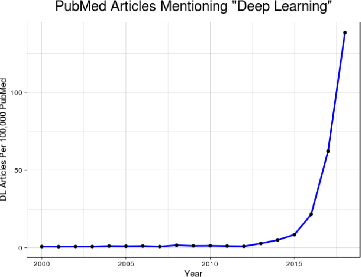Figure 1 for DeepNeuro: an open-source deep learning toolbox for neuroimaging