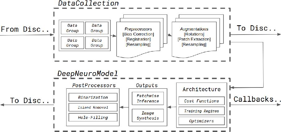Figure 2 for DeepNeuro: an open-source deep learning toolbox for neuroimaging