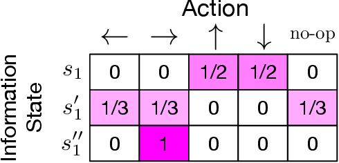 Figure 1 for Implicit Communication as Minimum Entropy Coupling