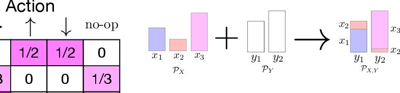 Figure 2 for Implicit Communication as Minimum Entropy Coupling