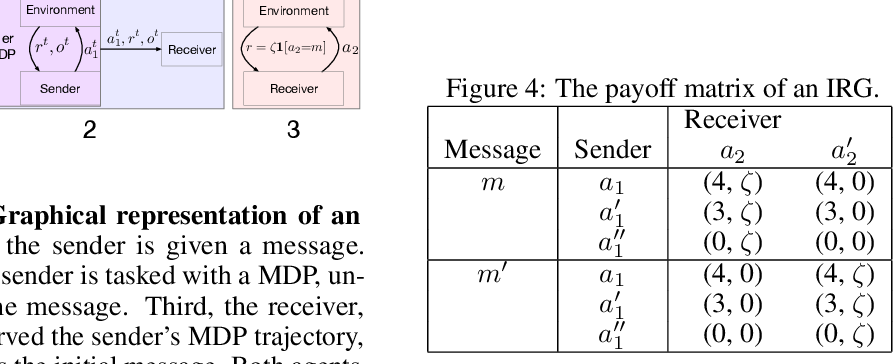 Figure 3 for Implicit Communication as Minimum Entropy Coupling