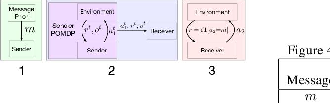 Figure 4 for Implicit Communication as Minimum Entropy Coupling