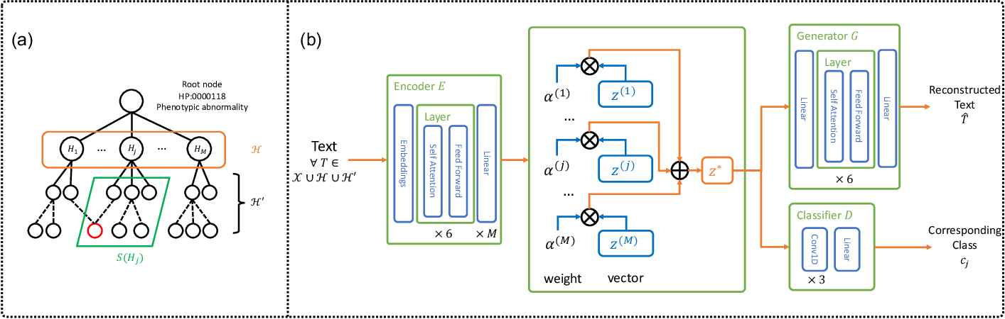 Figure 1 for Unsupervised Annotation of Phenotypic Abnormalities via Semantic Latent Representations on Electronic Health Records