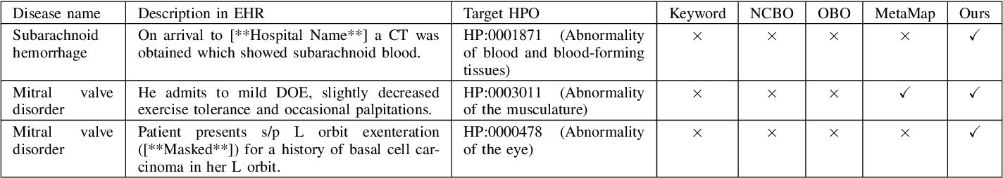Figure 3 for Unsupervised Annotation of Phenotypic Abnormalities via Semantic Latent Representations on Electronic Health Records