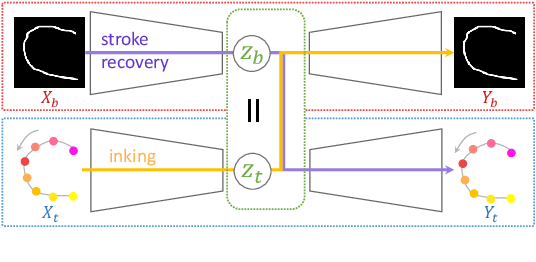 Figure 1 for Modality Conversion of Handwritten Patterns by Cross Variational Autoencoders