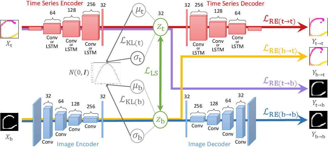 Figure 2 for Modality Conversion of Handwritten Patterns by Cross Variational Autoencoders