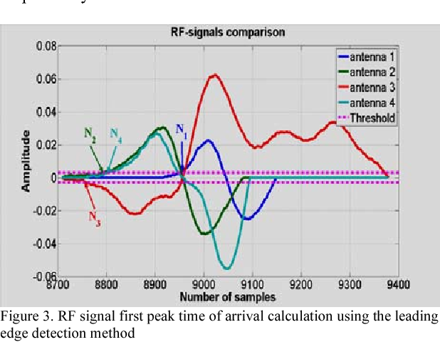 Leading Edge Detection of RF-Signal for Power Arcing Source