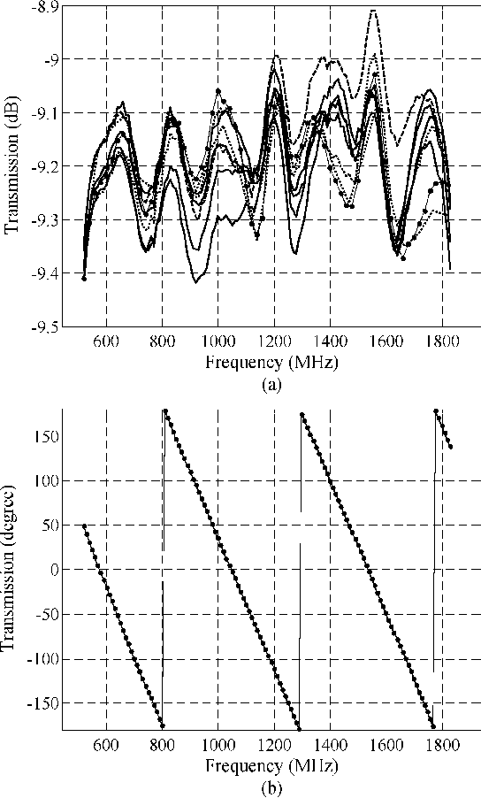 Fig. 10. Measured transmission coefficient of the combiner for all the eight ports. (a) Amplitude. (b) Phase.