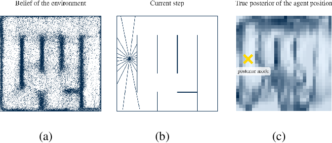 Figure 1 for Approximate Bayesian inference in spatial environments