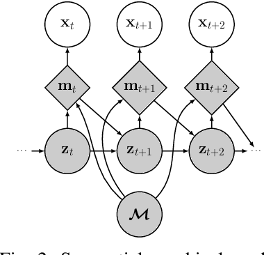 Figure 2 for Approximate Bayesian inference in spatial environments