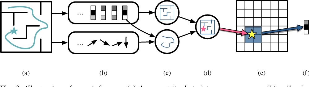 Figure 3 for Approximate Bayesian inference in spatial environments