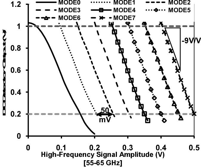 Figure 3 from Millimeter-wave BiST and BiSC using a high-definition