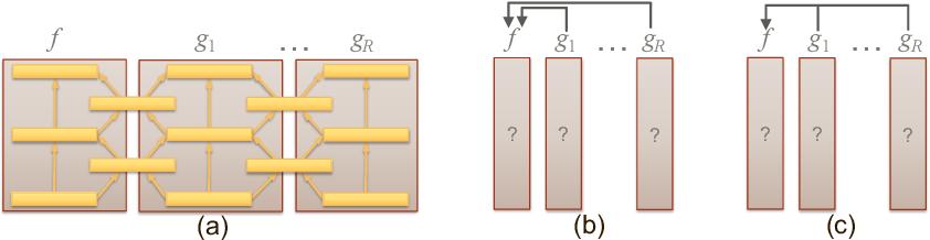 Figure 1 for Combining Task Predictors via Enhancing Joint Predictability