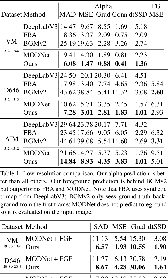 Figure 1 for Robust High-Resolution Video Matting with Temporal Guidance
