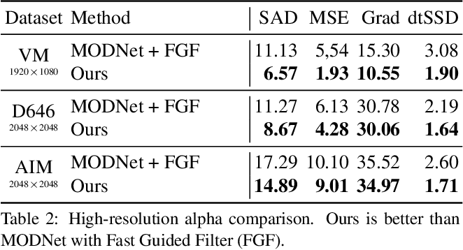Figure 3 for Robust High-Resolution Video Matting with Temporal Guidance