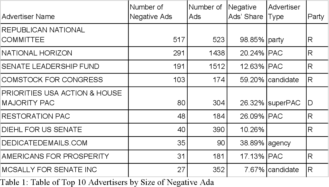Figure 2 for Going Negative Online? -- A Study of Negative Advertising on Social Media