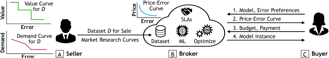 Figure 1 for Model-based Pricing for Machine Learning in a Data Marketplace